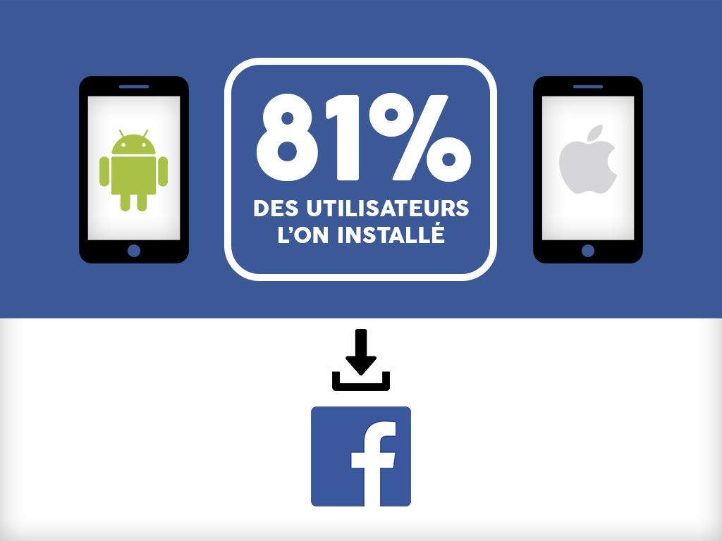 l'application mobile la plus populaire